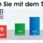 Vodafone Netztest: ausreichend MD Werbung 150x150   allgemeines mobilfunk